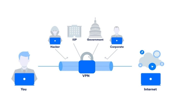 When Should Users Activate A VPN